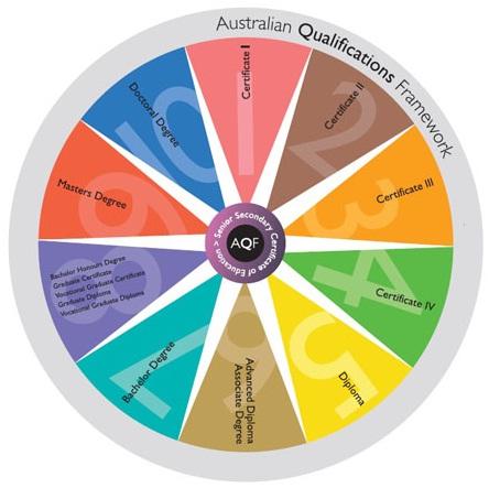 Tìm hiểu về hệ thống cấp bằng tại Úc
