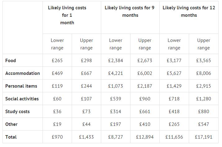 Tham khảo chi phí sinh hoạt