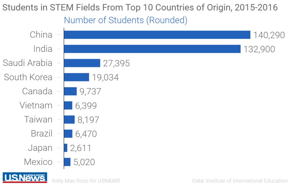 10 quốc gia có số lượng du học sinh Mỹ ngành STEM đông nhất. Nguồn: USnews